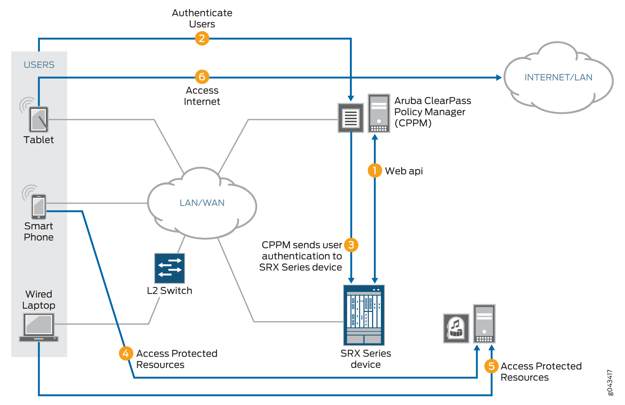 ClearPass and SRX Series Device Communication and User Authentication Process