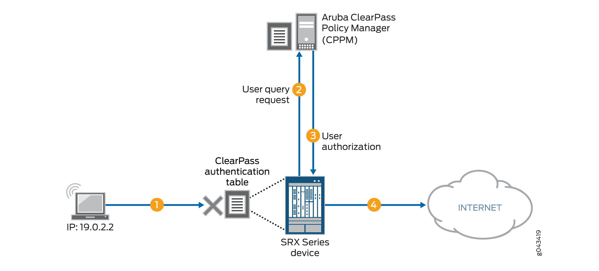 Understanding the integrated clearpass authentication and the srx series clearpass integration user query function pooptronica