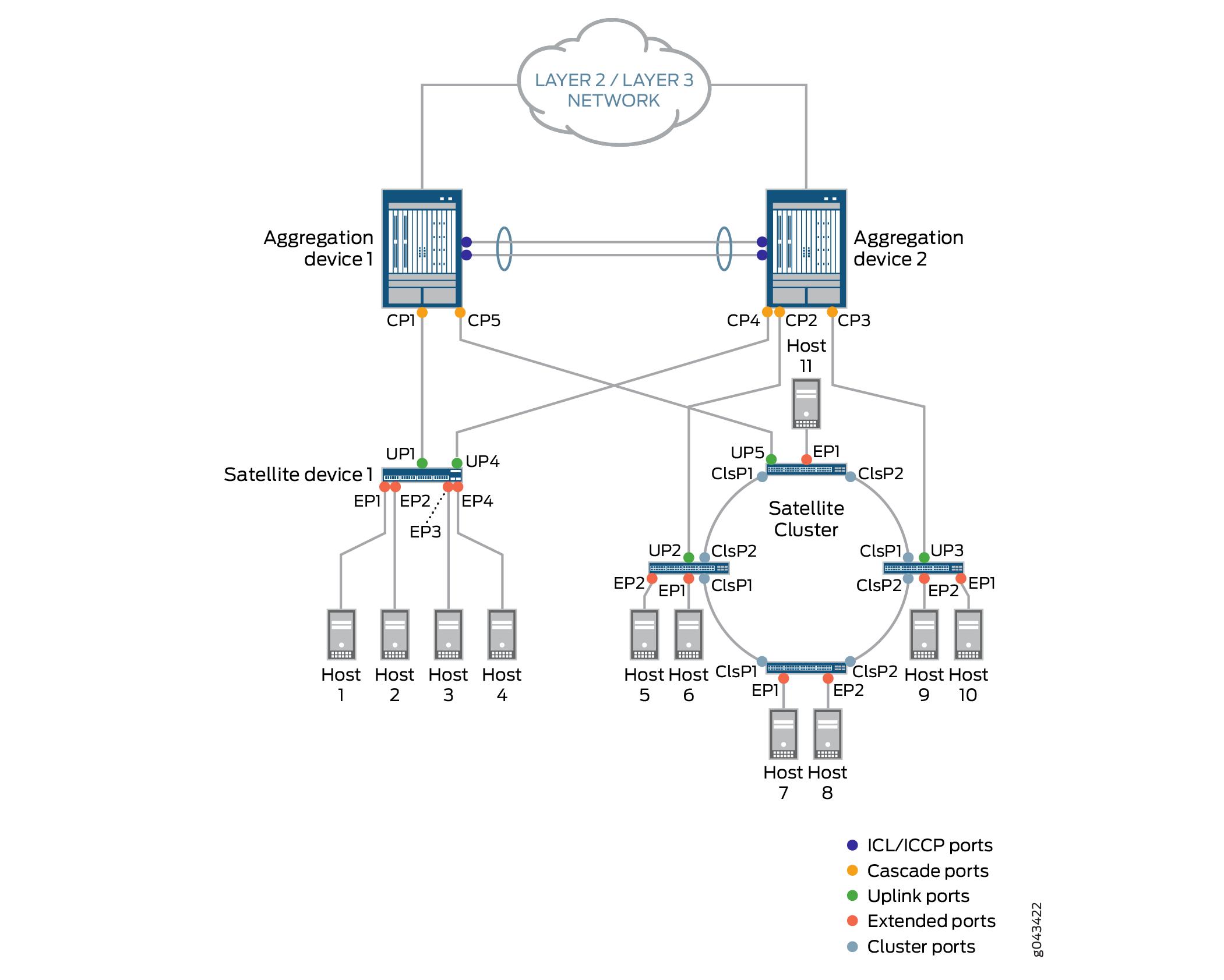 Understanding Junos Fusion Enterprise - TechLibrary - Juniper Networks