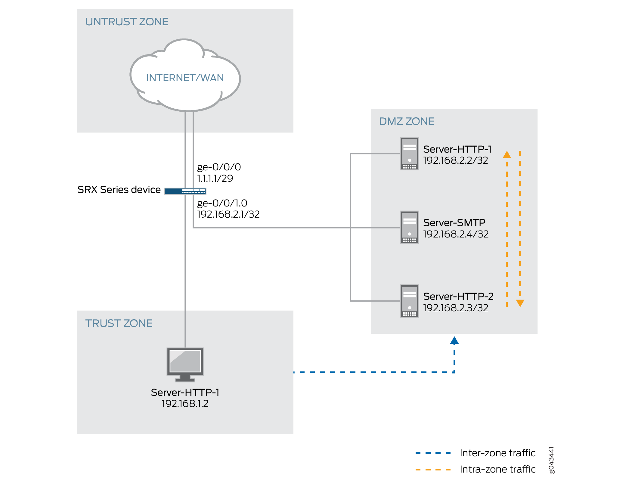 example configuring security zones and policies for srx series topology for security policy configuration