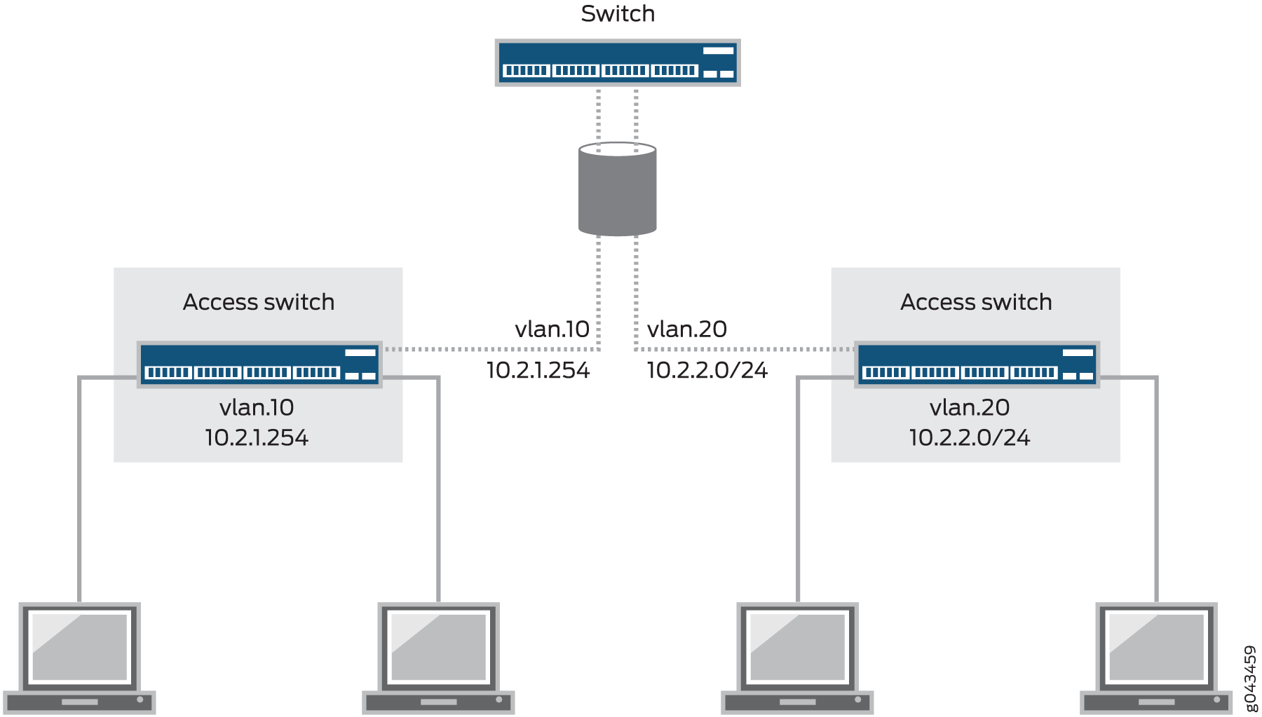 Integrated Routing and Bridging - TechLibrary - Juniper Networks
