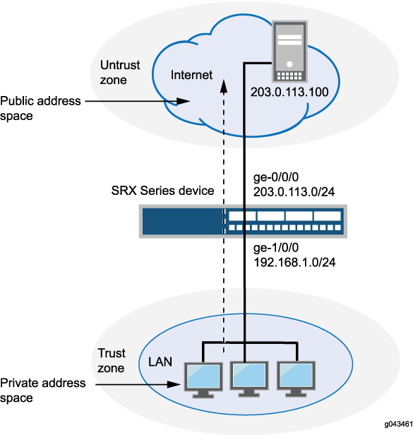 Source NAT - TechLibrary - Juniper Networks