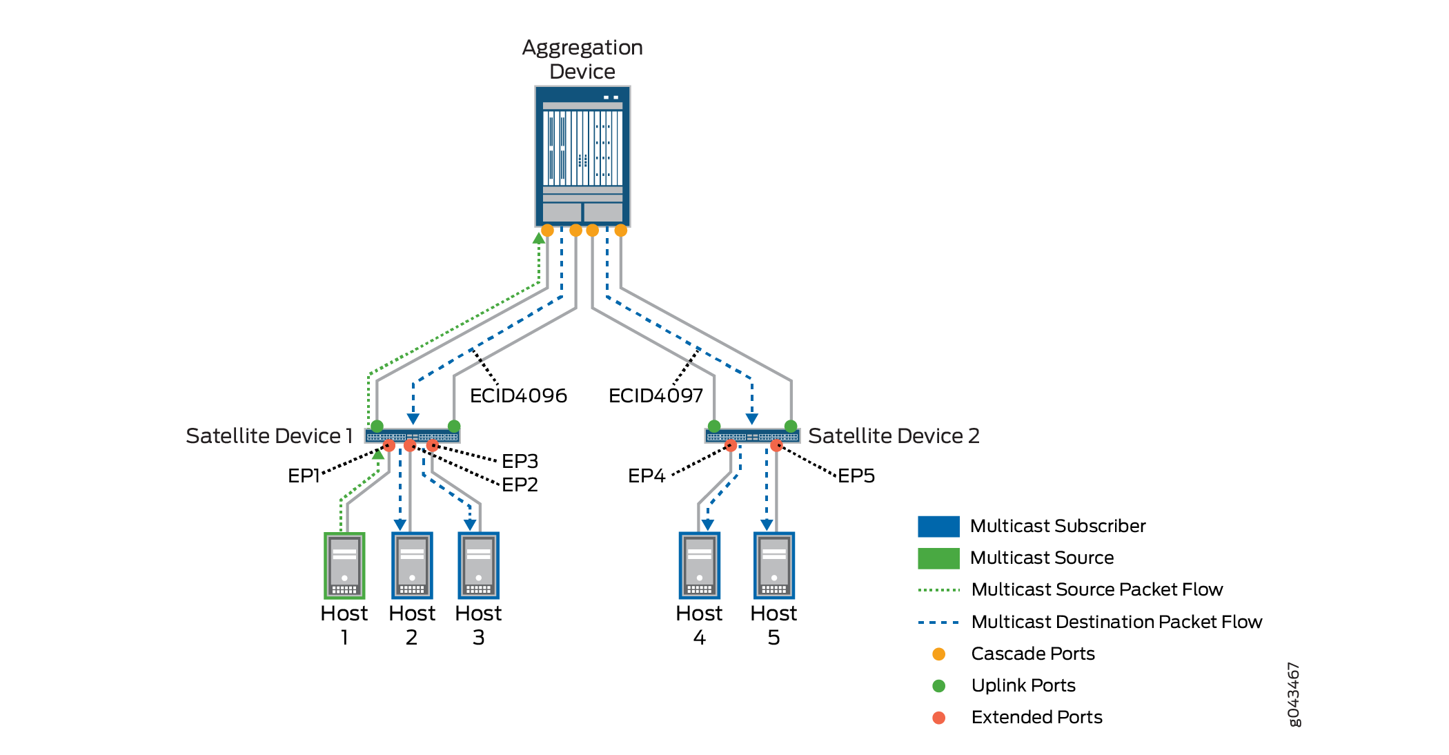 Local Replication with Layer 2 Multicast and IGMP Snooping in Junos Fusion