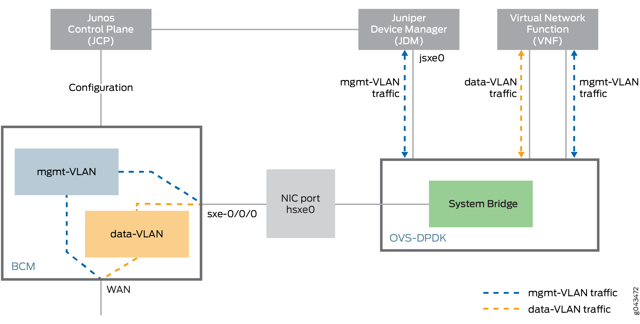 Configuring the In-Band Management Interface for JDM - TechLibrary