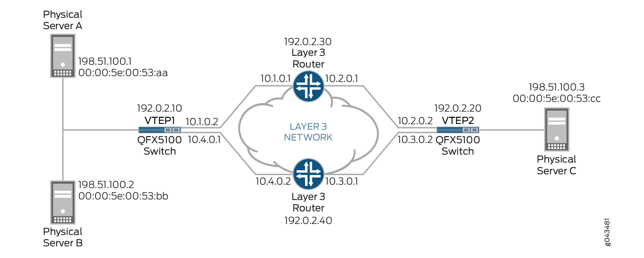 Using Overlay Ping and Traceroute to Troubleshoot a VXLAN Overlay Network