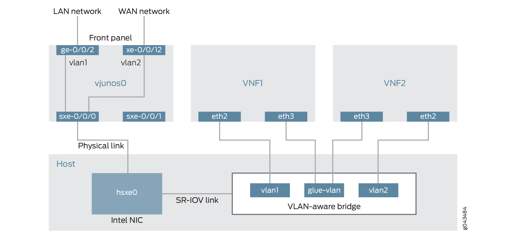Example: Configuring Service Chaining Using VLANs on NFX250 Network