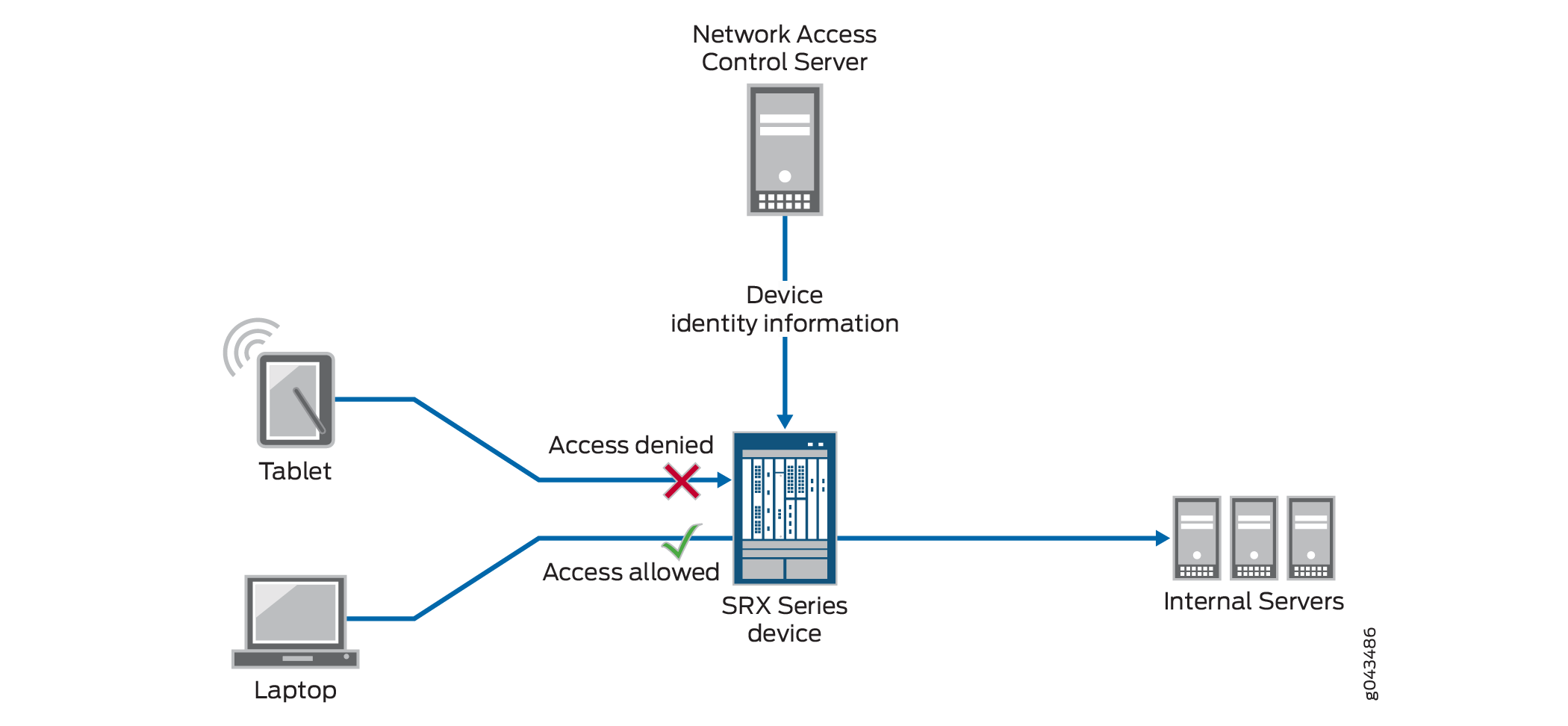 Control Network Access Using Device Identity Authentication