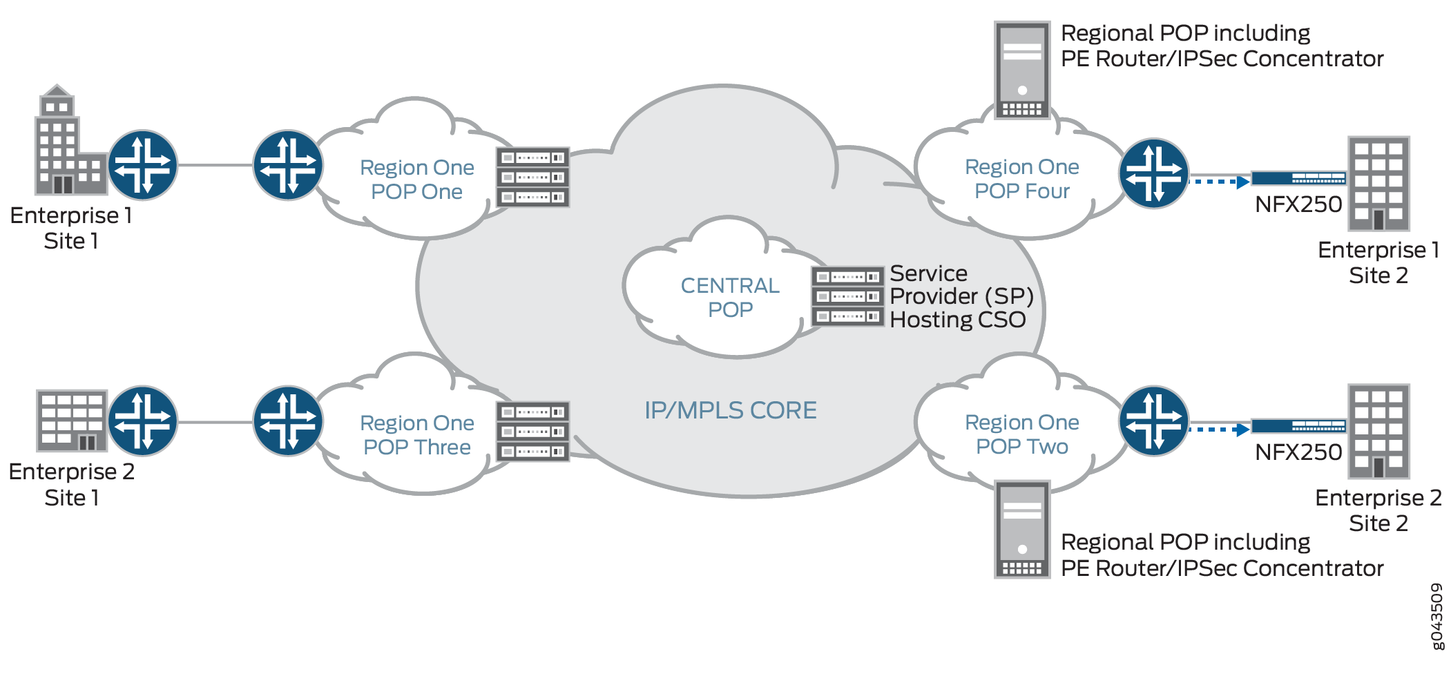 Cloud CPE Solution Topology