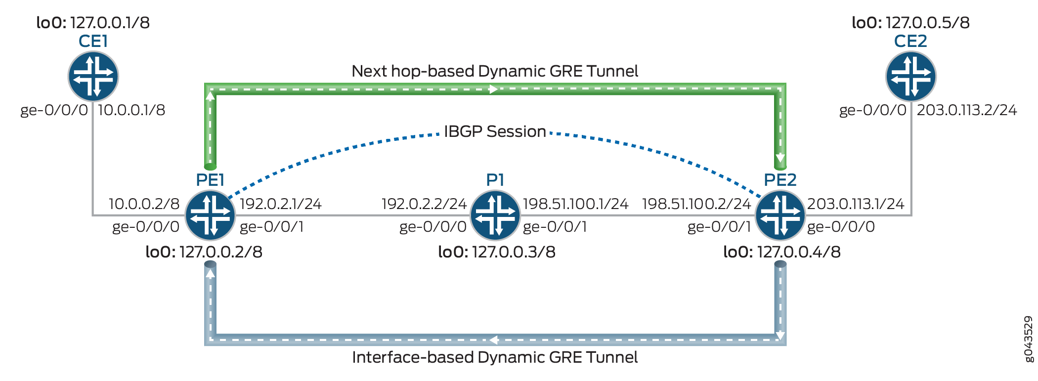Next-Hop Based Tunnels for Layer 3 VPNs - TechLibrary