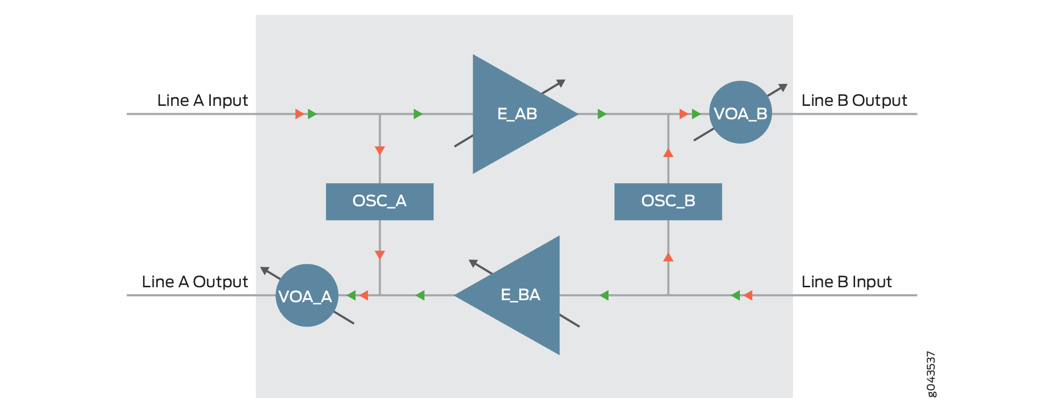 Functional Overview of Optical Inline Amplifier