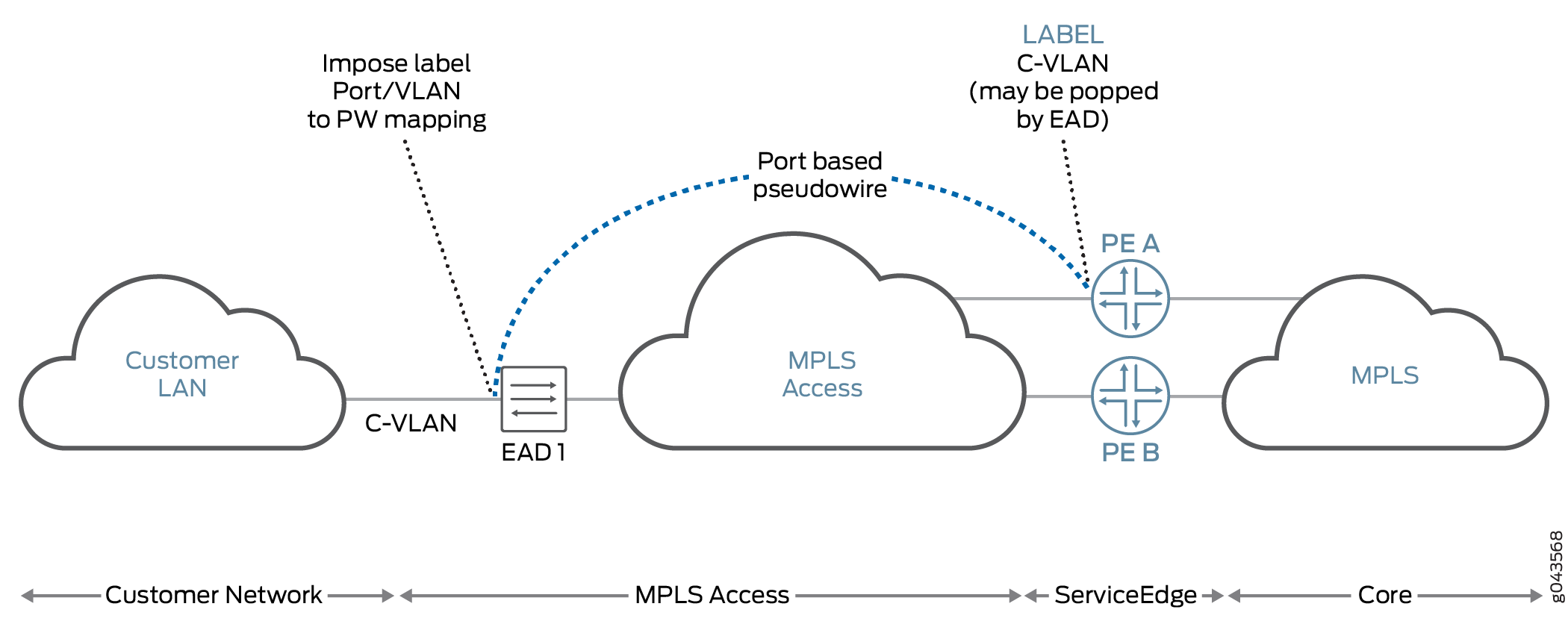 Layer 2 Services on Pseudowire Service Interface Overview
