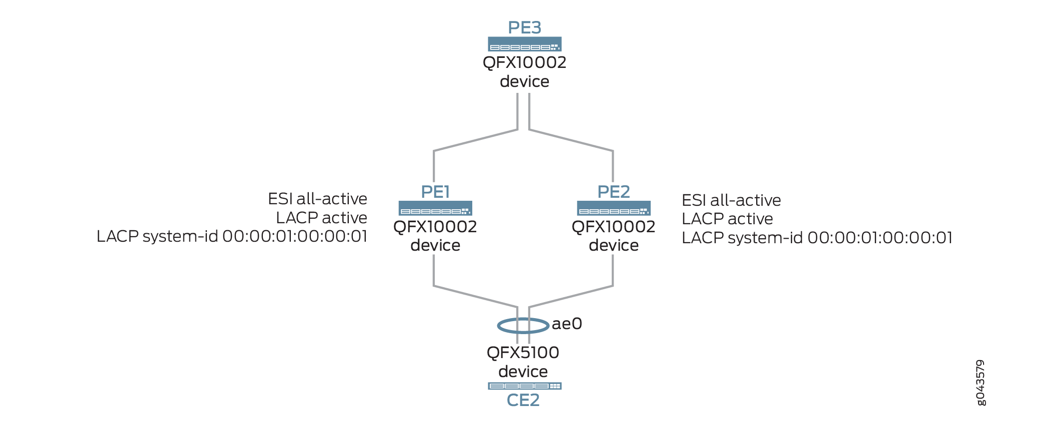 LACP Support in EVPN Active-Active Multihoming