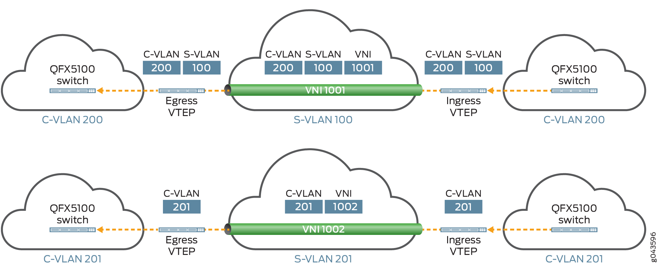 Examples: Tunneling Q-in-Q Traffic in an EVPN-VXLAN Overlay