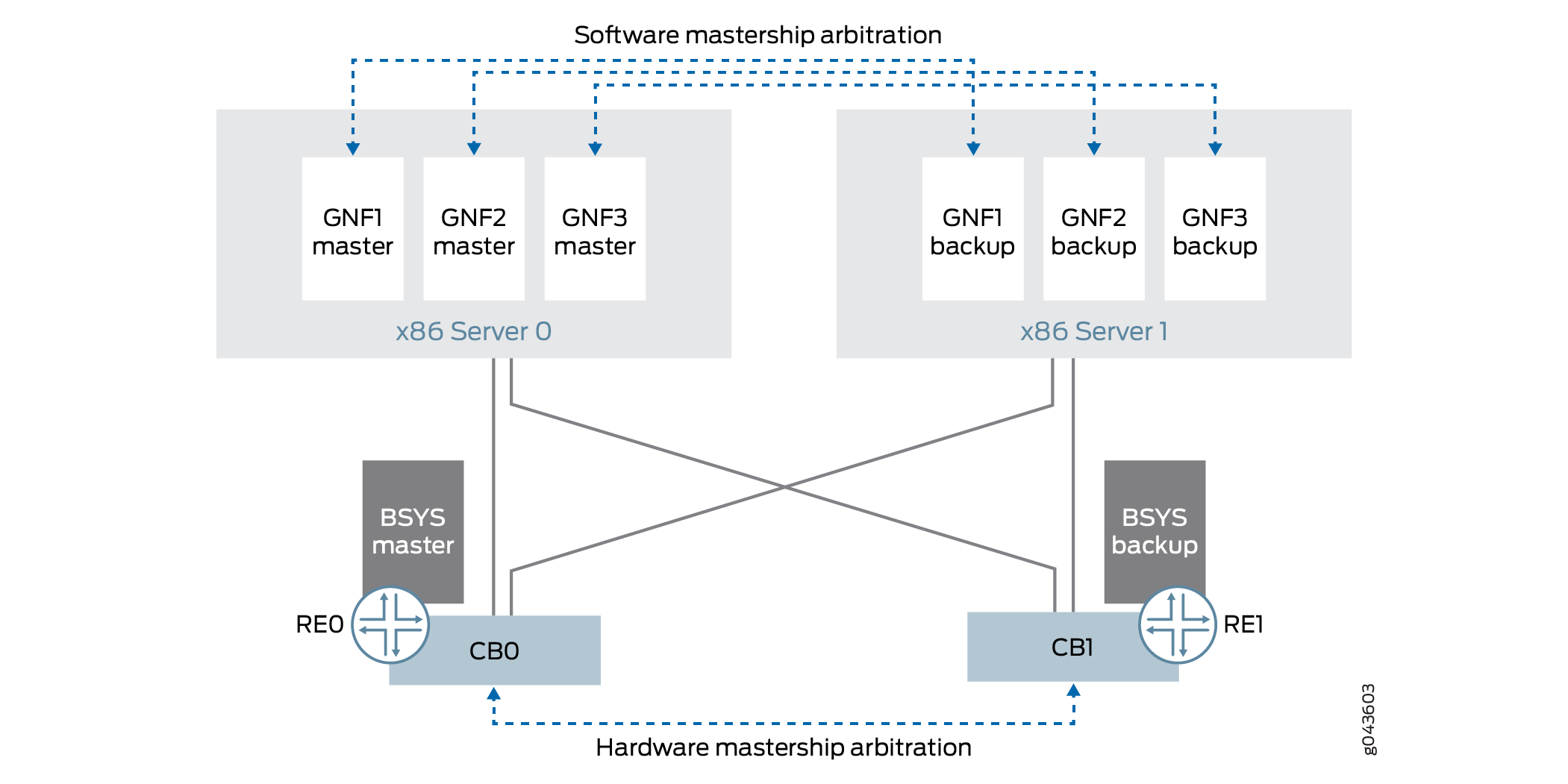 Primary-role Behavior of GNF and BSYS (External Server Model)