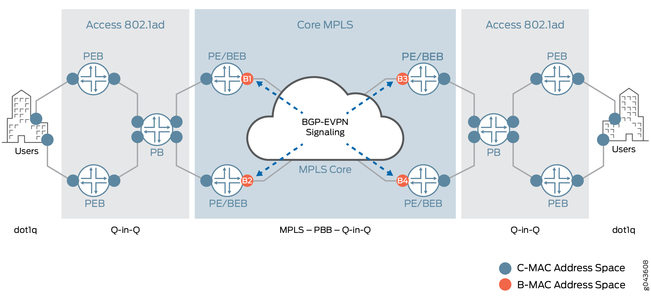 Provider Backbone Bridging (PBB) and EVPN Integration Overview