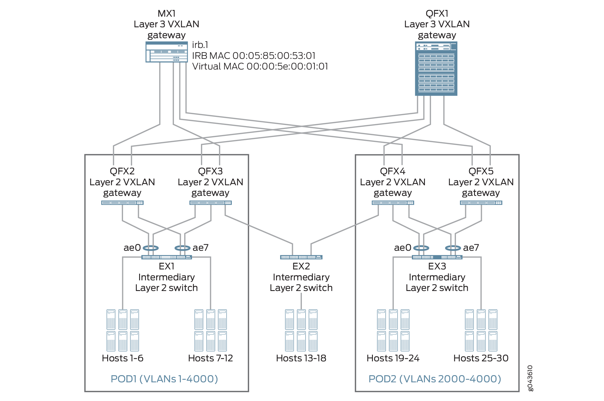 Understanding the MAC Addresses For a Default Virtual Gateway in an