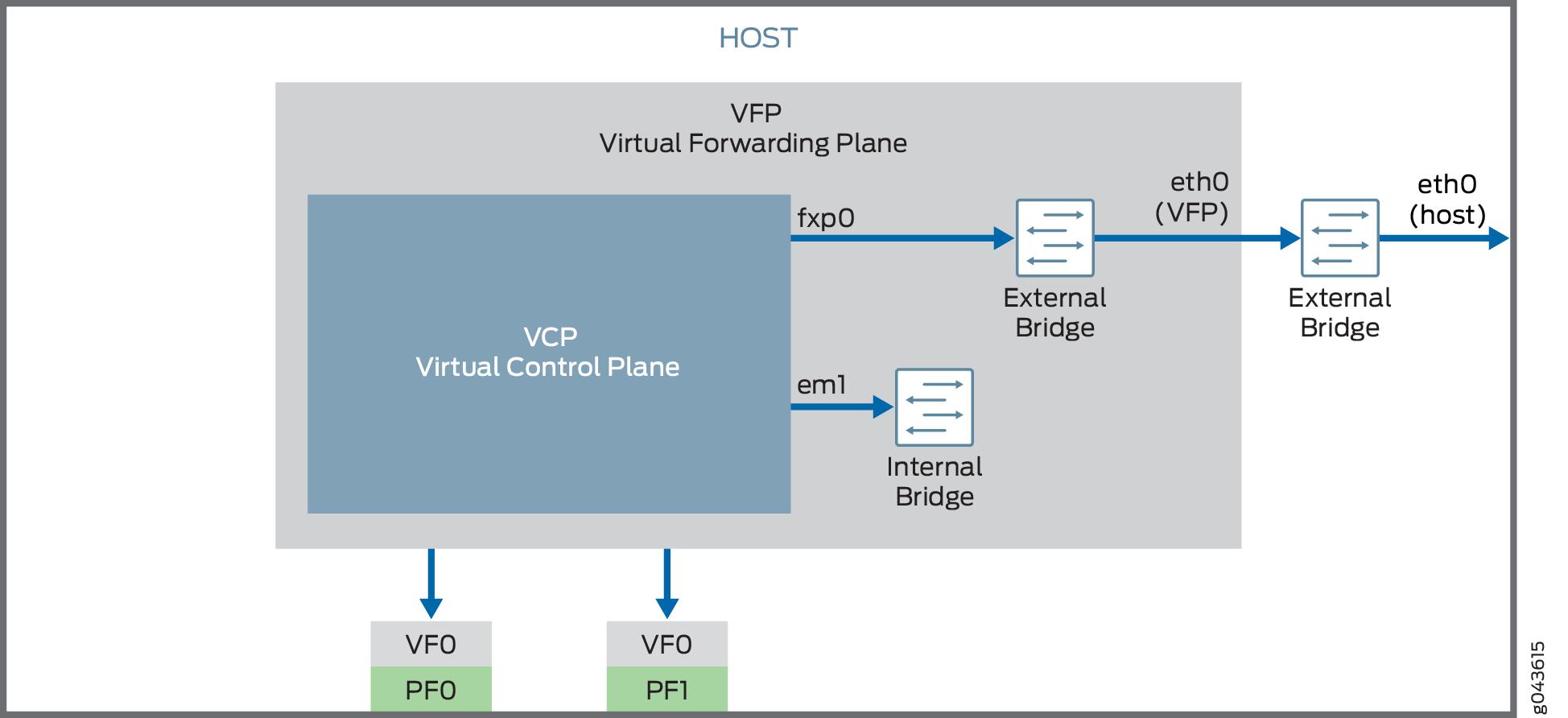 Overview of the Nested VM Model - TechLibrary - Juniper Networks