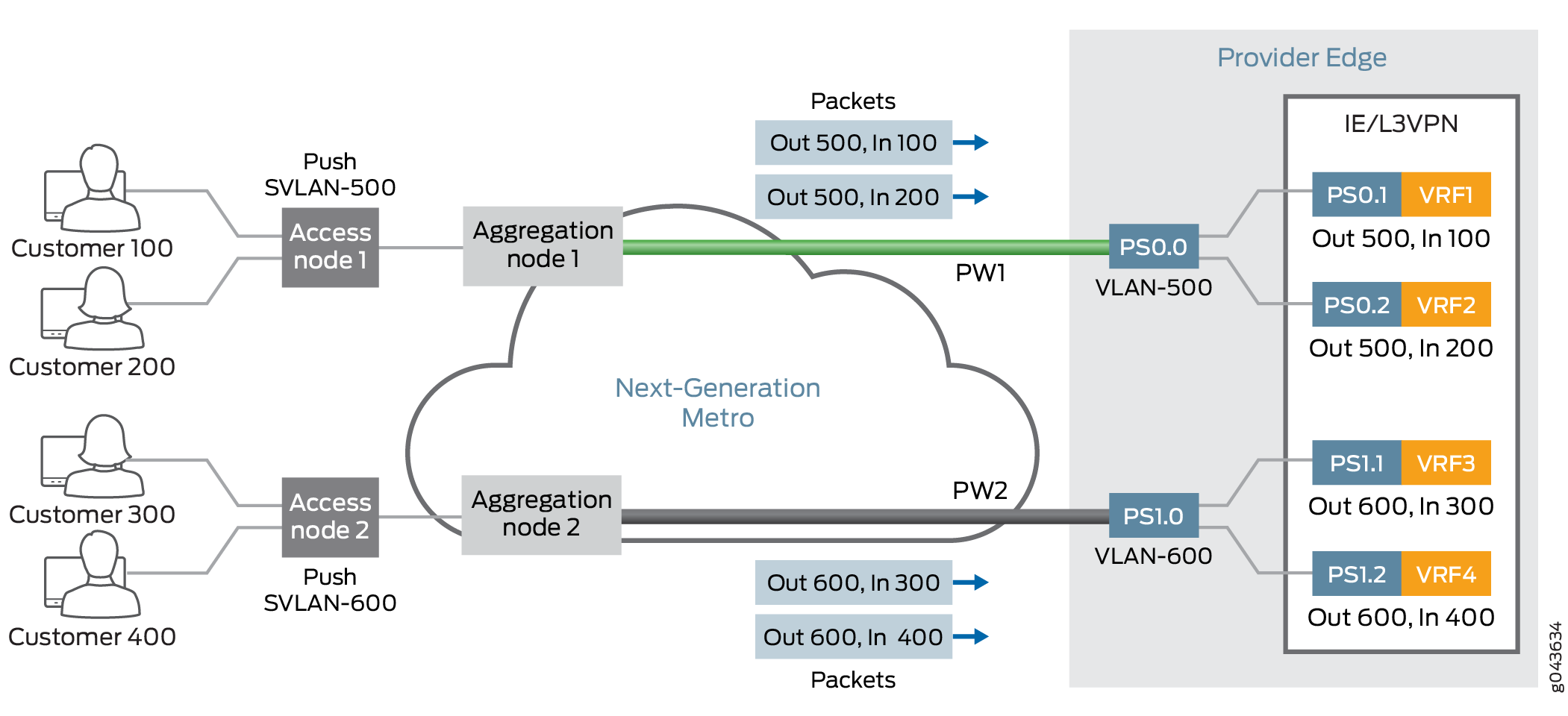 VLAN CCC Encapsulation on Transport Side of Pseudowire