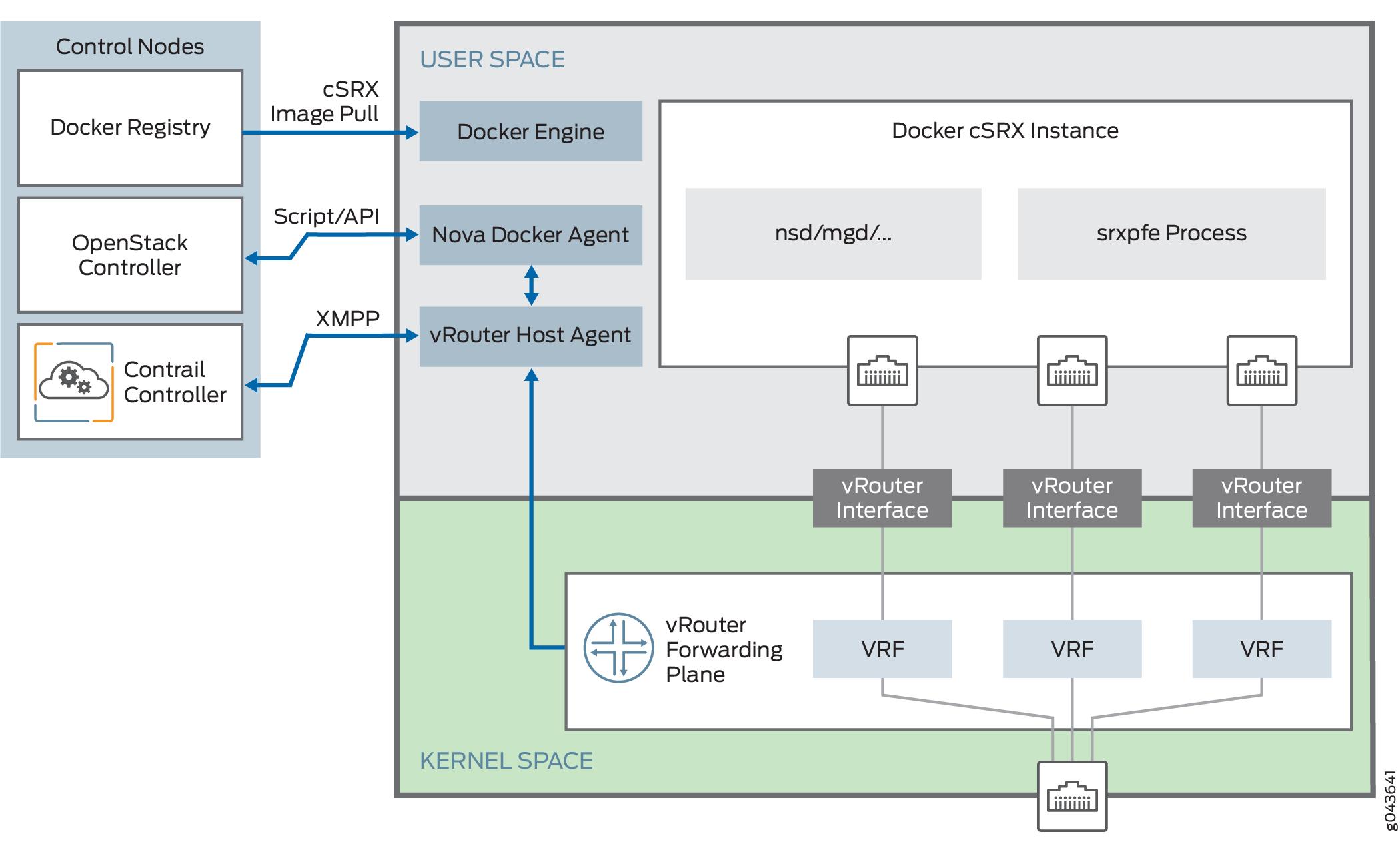 Junos OS Release 18 3R1 for cSRX - TechLibrary - Juniper Networks