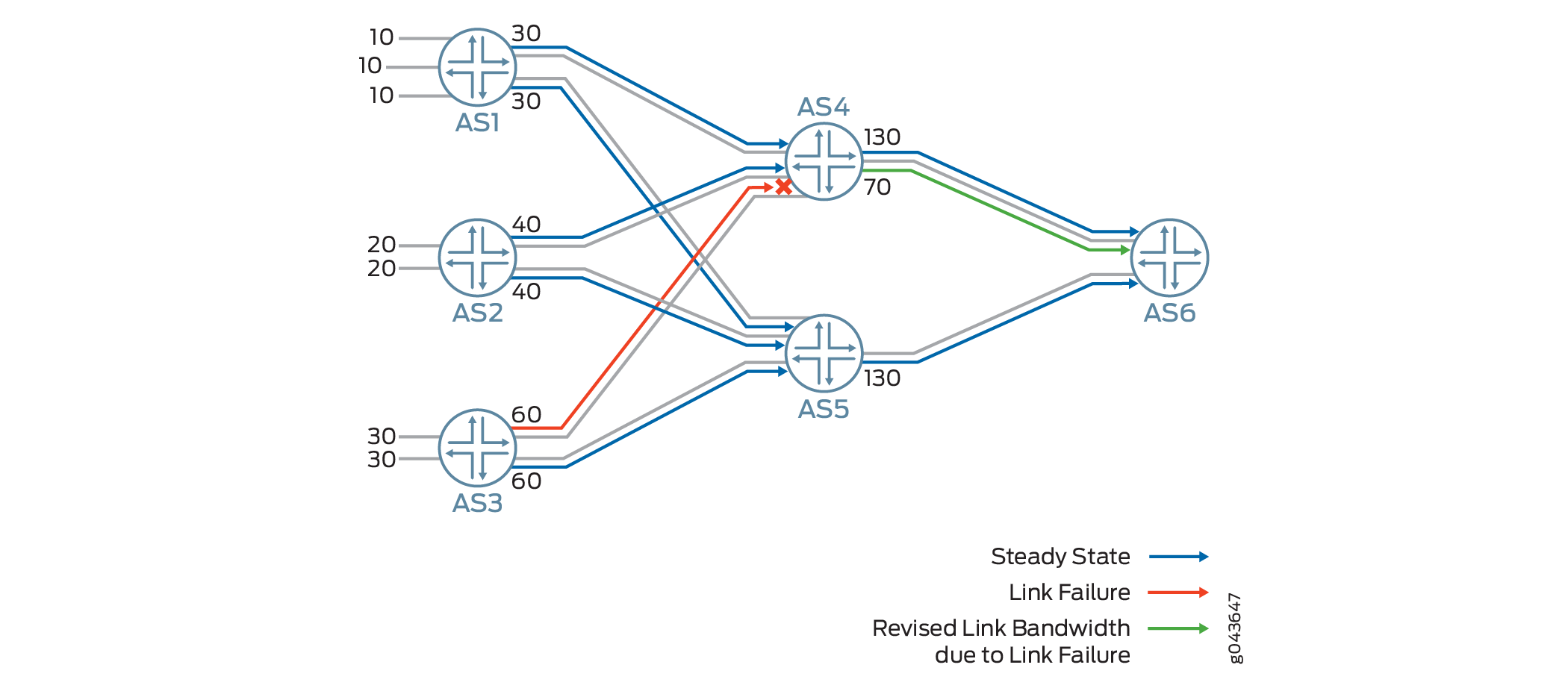 Advertising Aggregate Bandwidth Across External BGP Links for Load Balancing