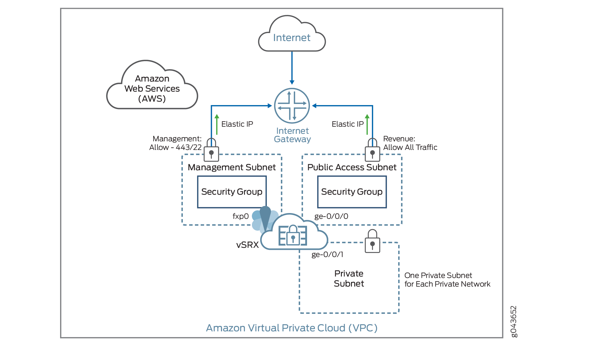 Understanding vSRX with AWS - TechLibrary - Juniper Networks