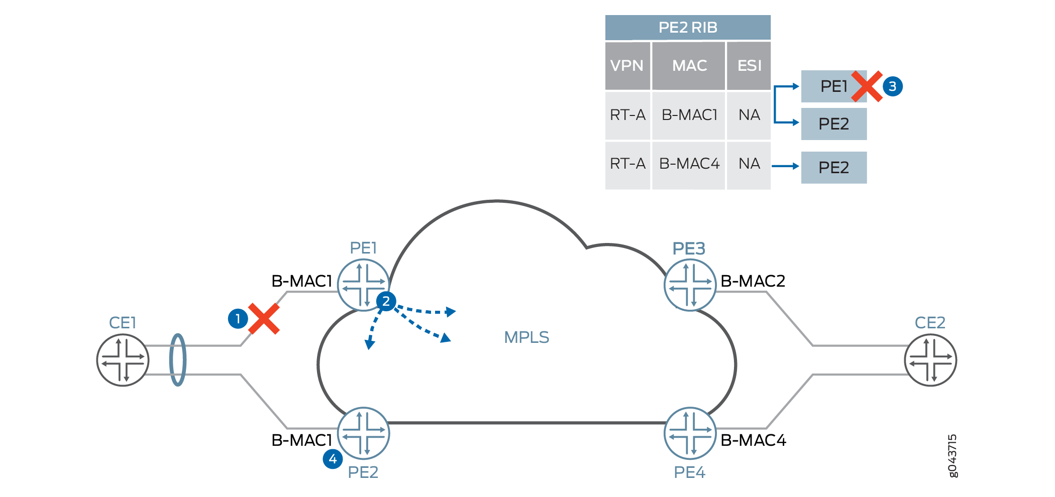 Provider Backbone Bridging (PBB) and EVPN Integration