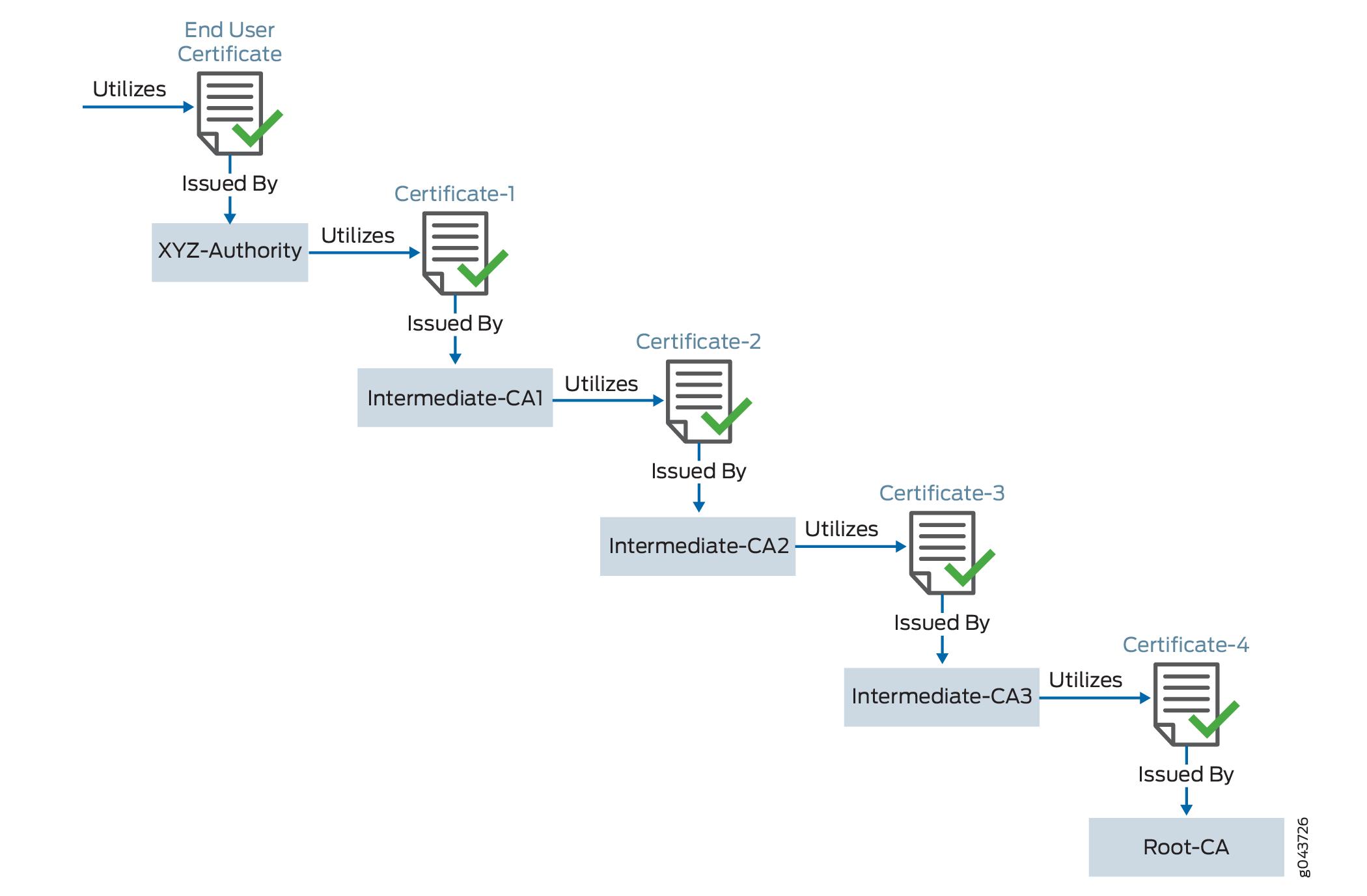 Ssl Proxy Techlibrary Juniper Networks