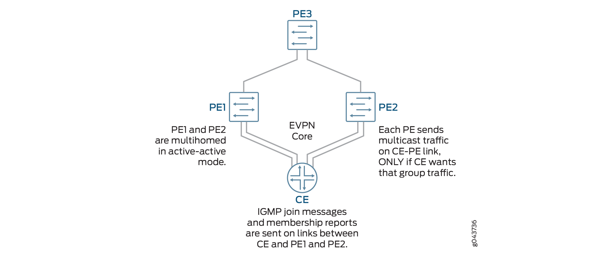 Example: Preserving Bandwidth with IGMP Snooping in an EVPN