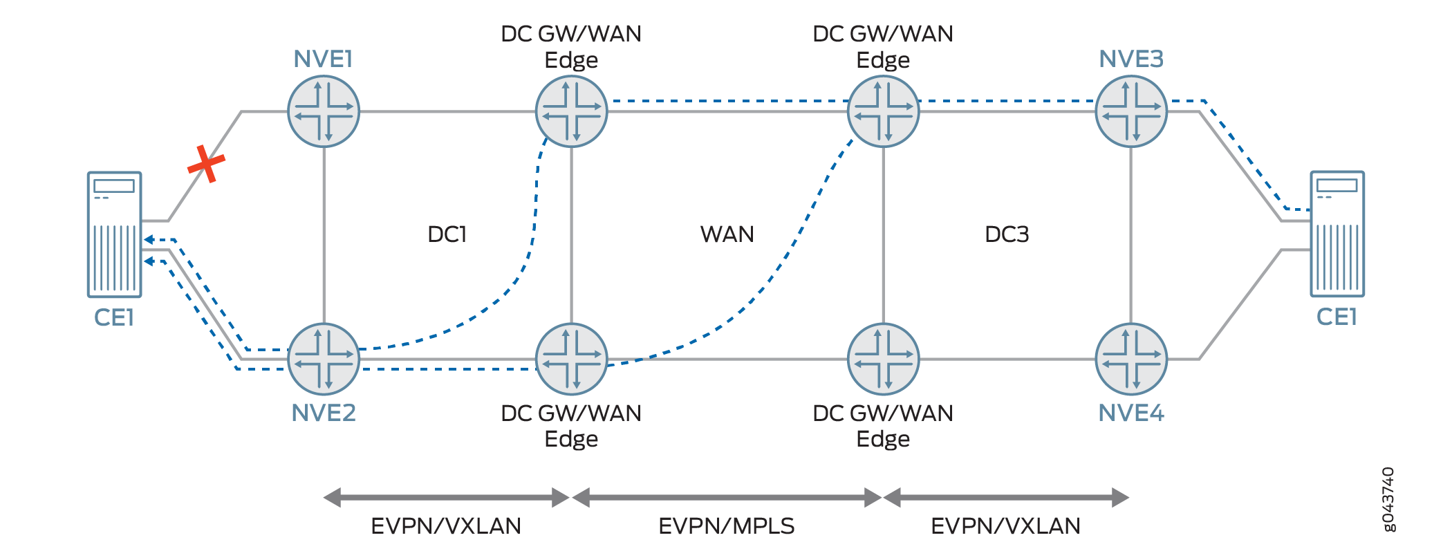 Evpn Vxlan Data Center Interconnect Through Mpls Wan Overview Topology Diagram Of Descreibed Network Is On Next Picture Host Vlan Load Balancing Among Redundant Dc Gw Edge Routers