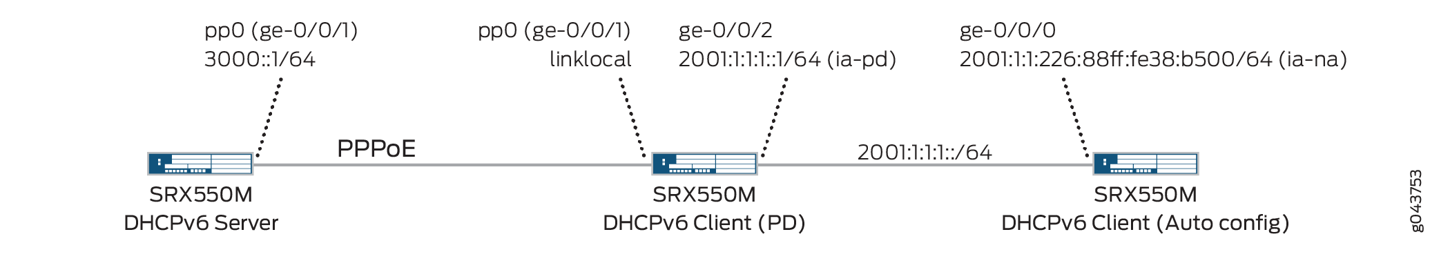 Configuring SRX Series Devices for DHCPv6 PD over PPPoE