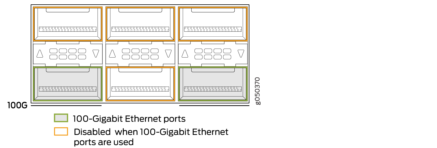 100-Gigabit Ethernet Ports Can Operate at Either 100 Gbps or 4x10 Gbps Speeds