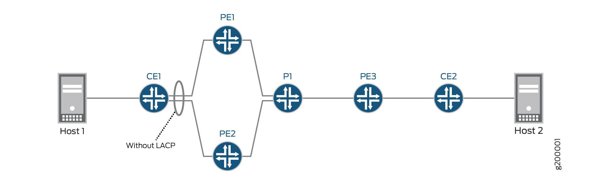 Simple EVPN Multihomed Topology