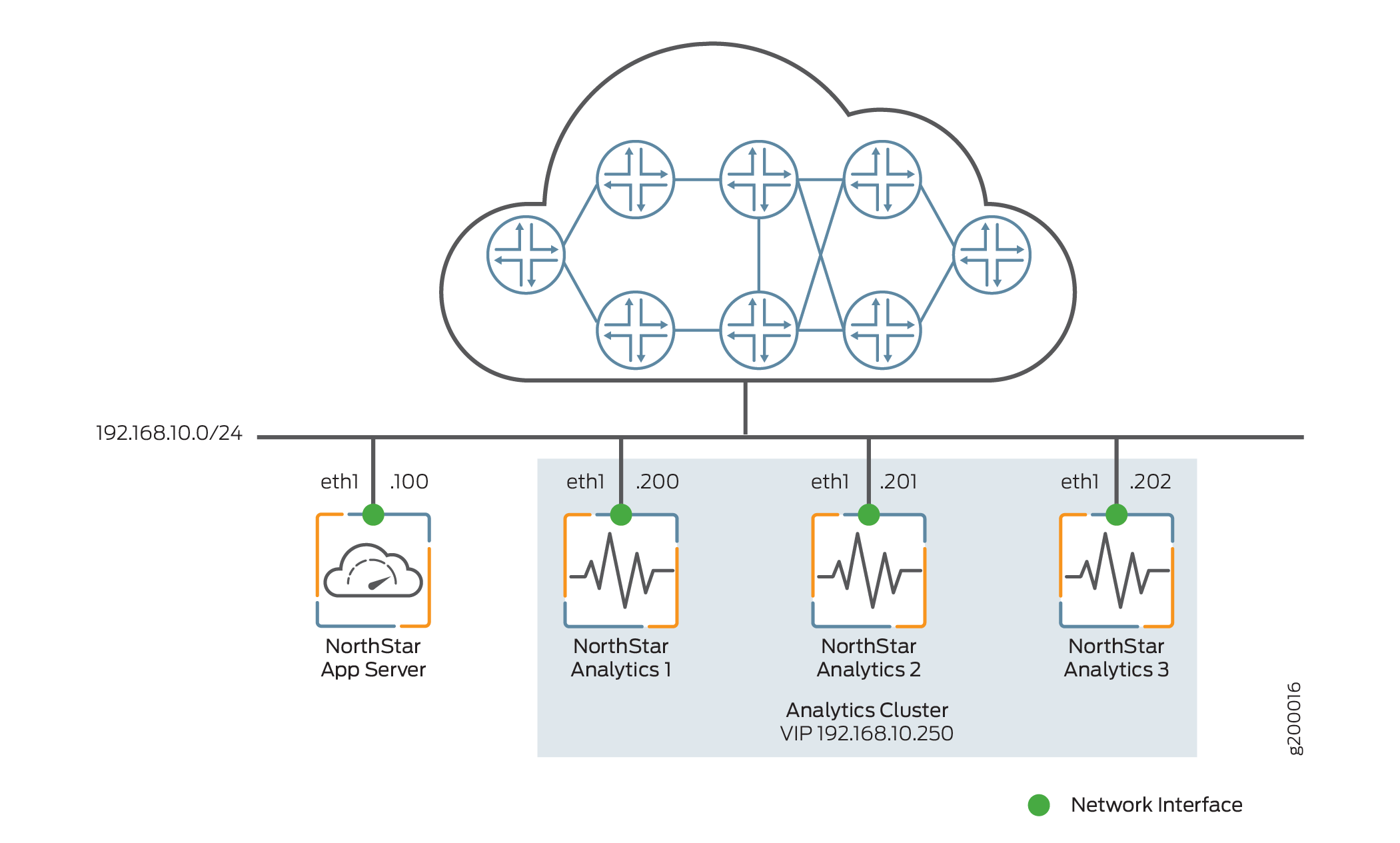 Analytics Cluster Deployment (No NorthStar HA)