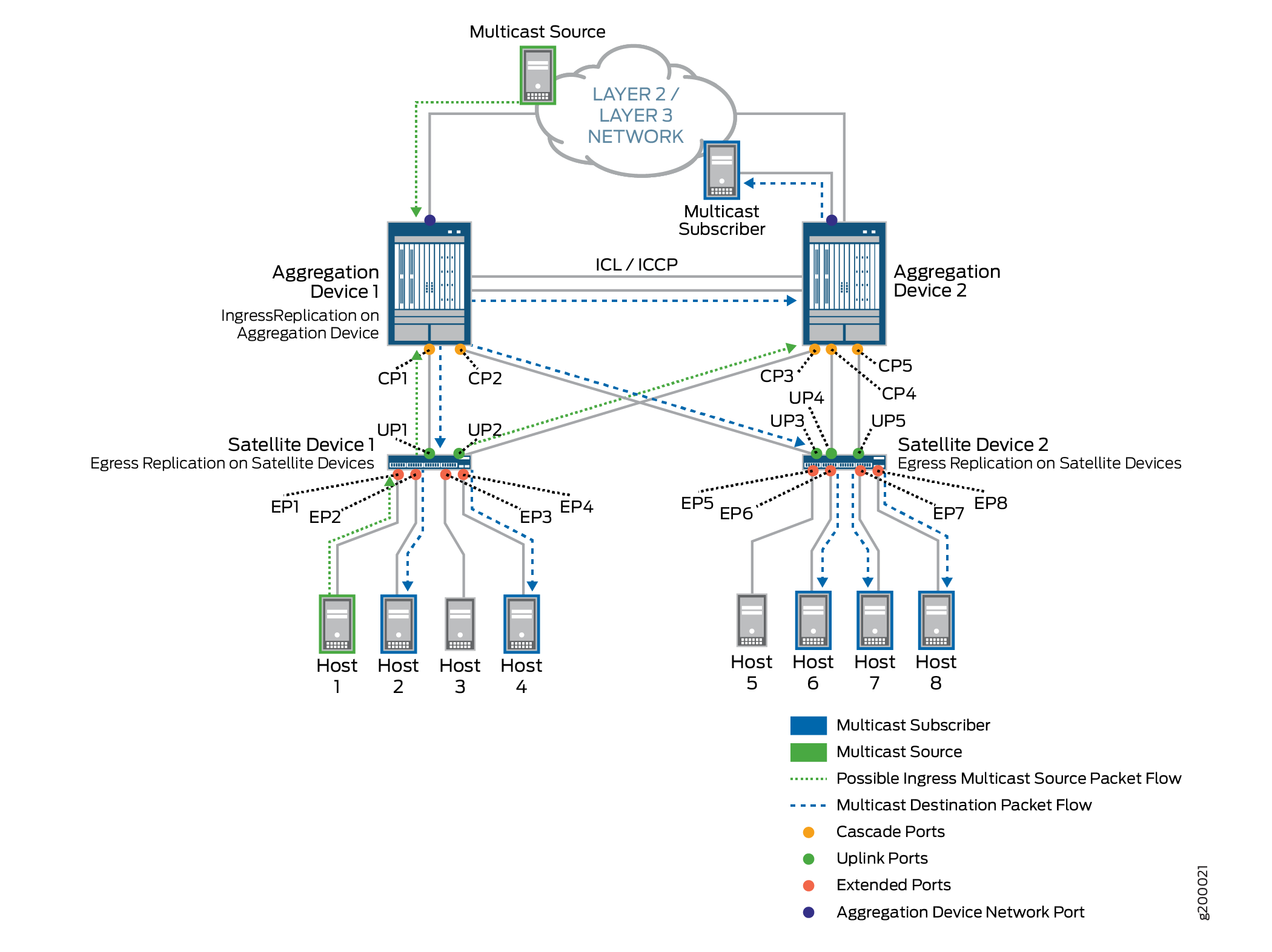 Understanding Multicast Replication in a Junos Fusion
