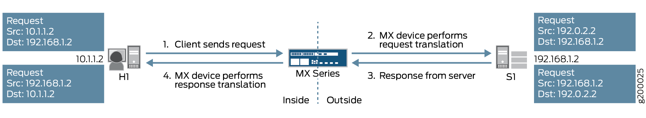 Inline Source NAT Using an MX Series Device with an MPC