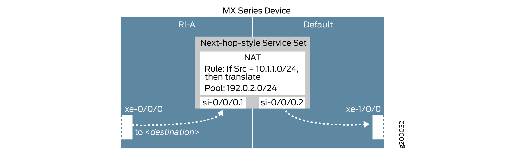 Route-Based Inline Source NAT