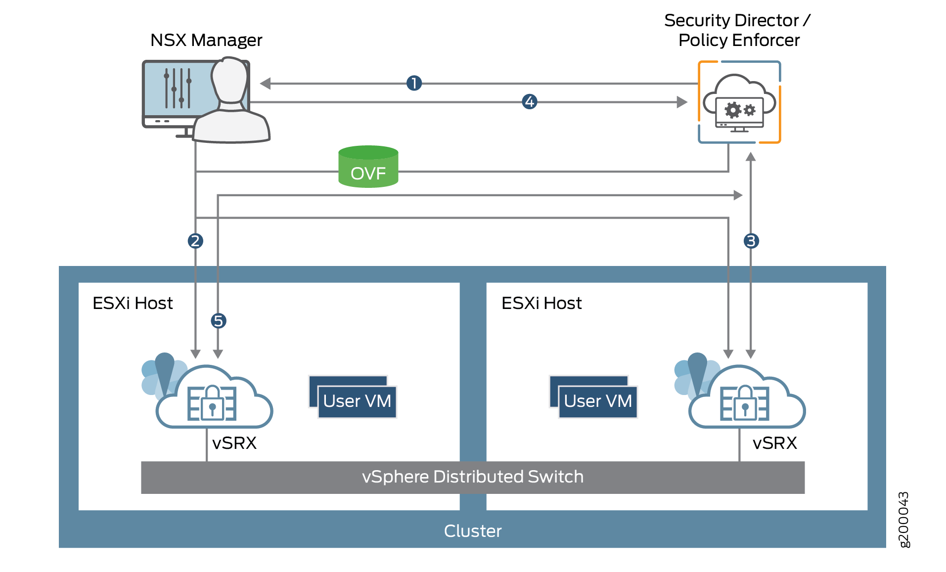 Understanding Juniper SDSN for VMware NSX Integration