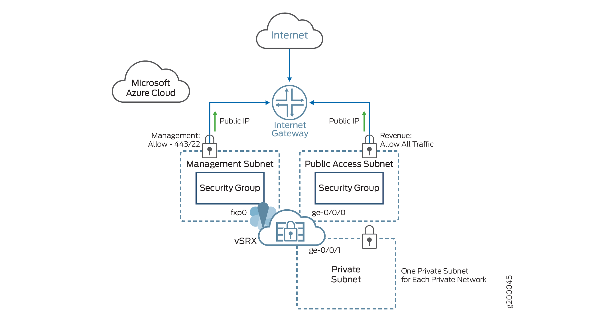Understanding vSRX with Microsoft Azure Cloud - TechLibrary