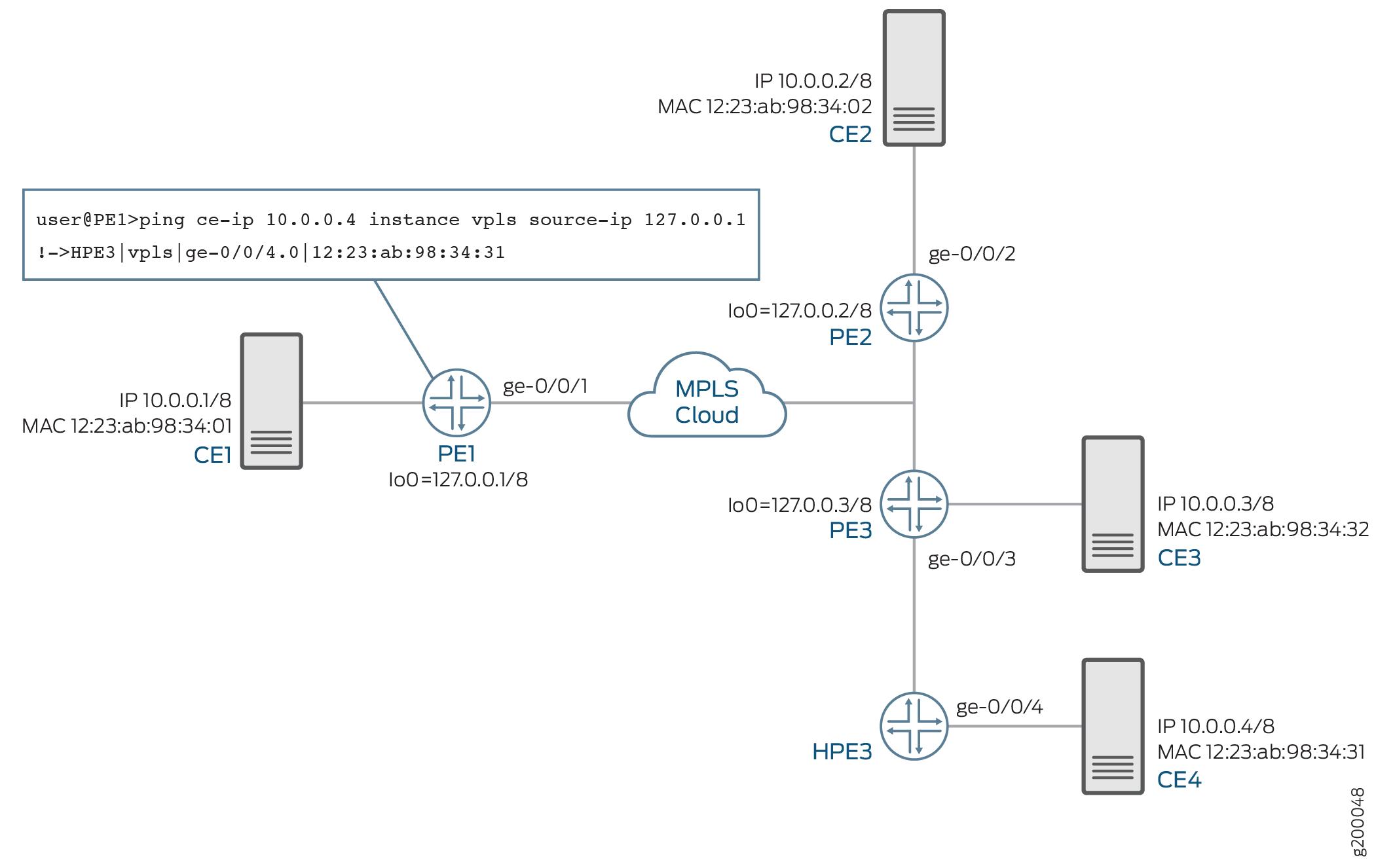 Pinging Customer Edge Device IP Address - TechLibrary