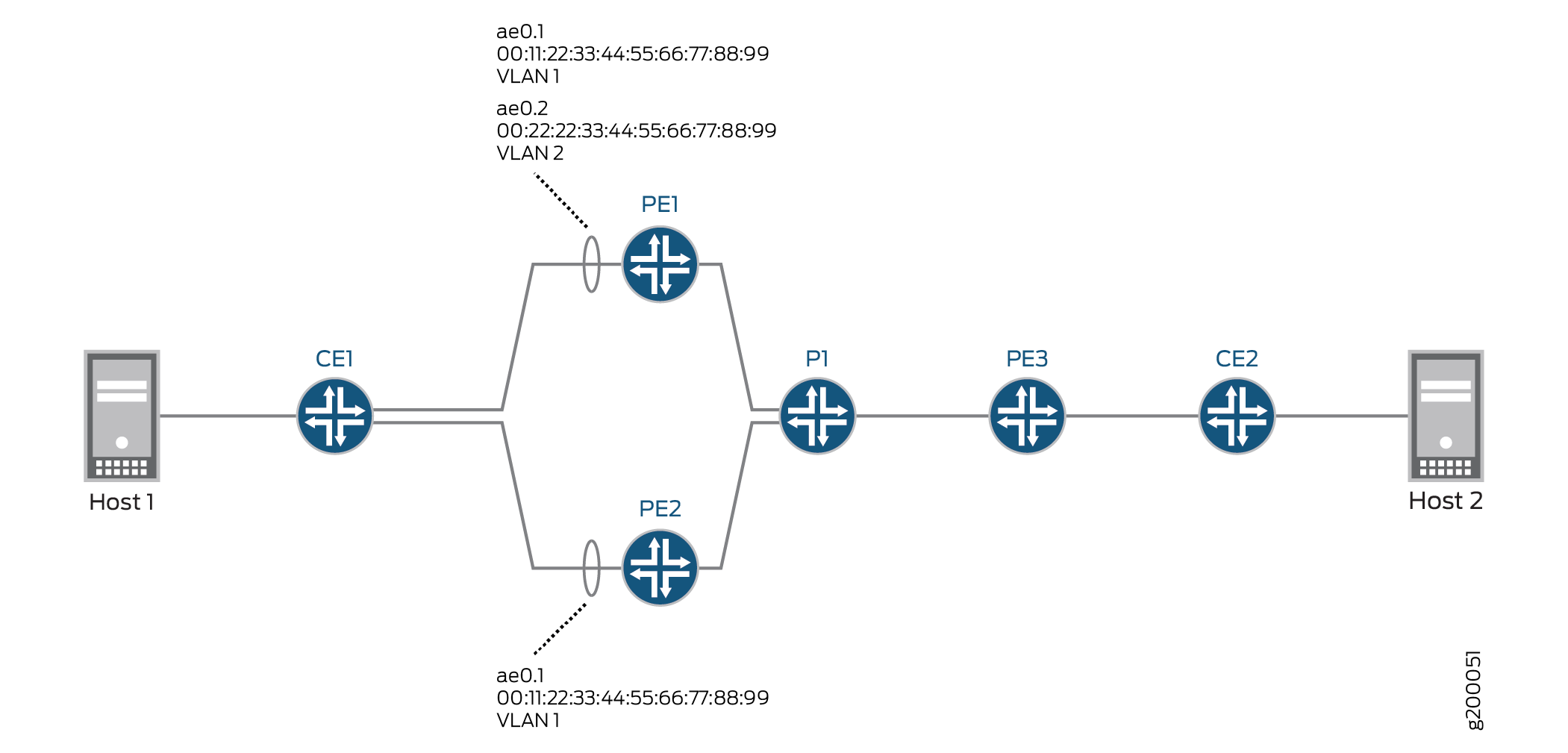 Example: Configuring an ESI on a Logical Interface With EVPN