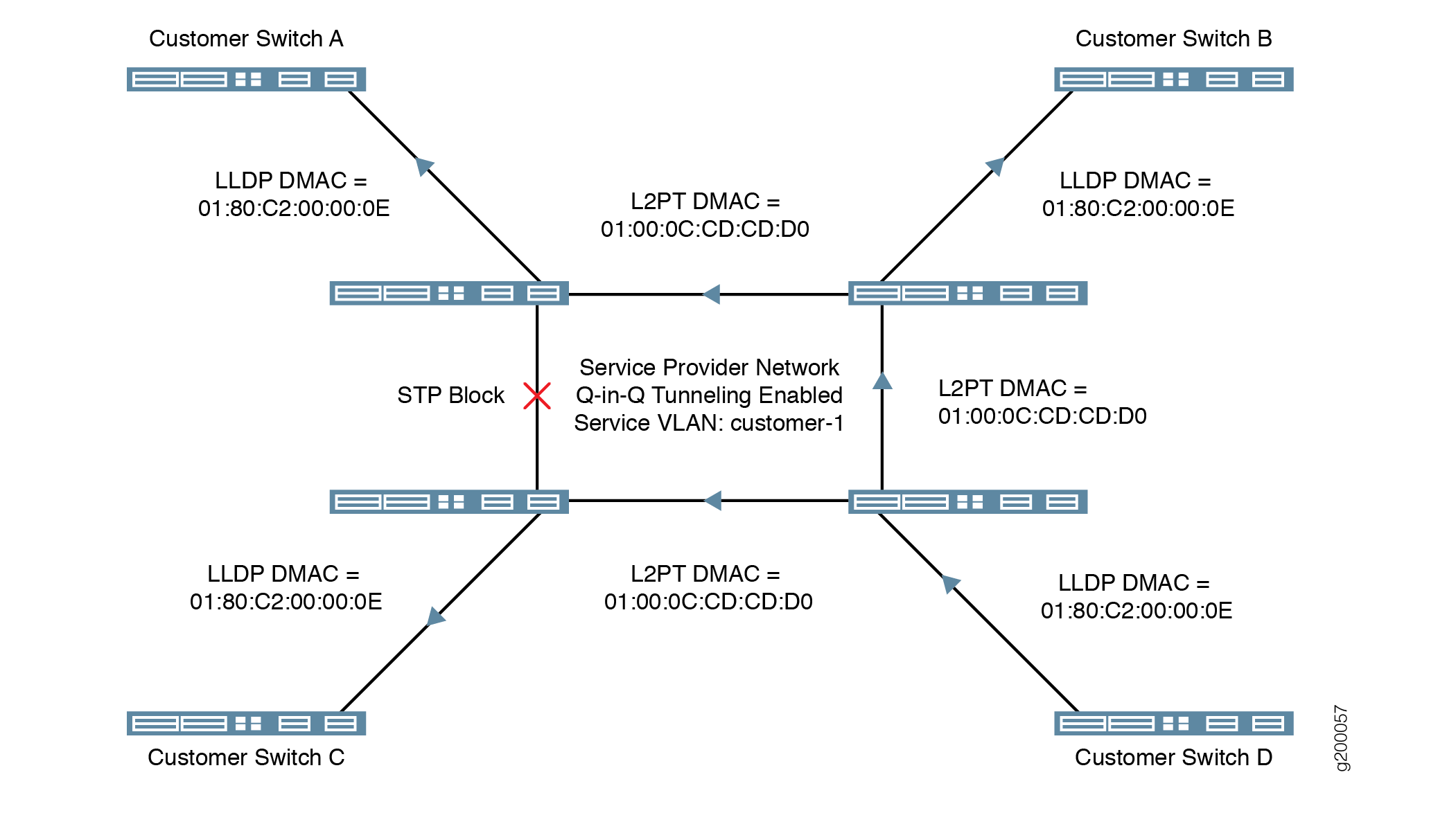 Layer 2 Protocol Tunneling - TechLibrary - Juniper Networks