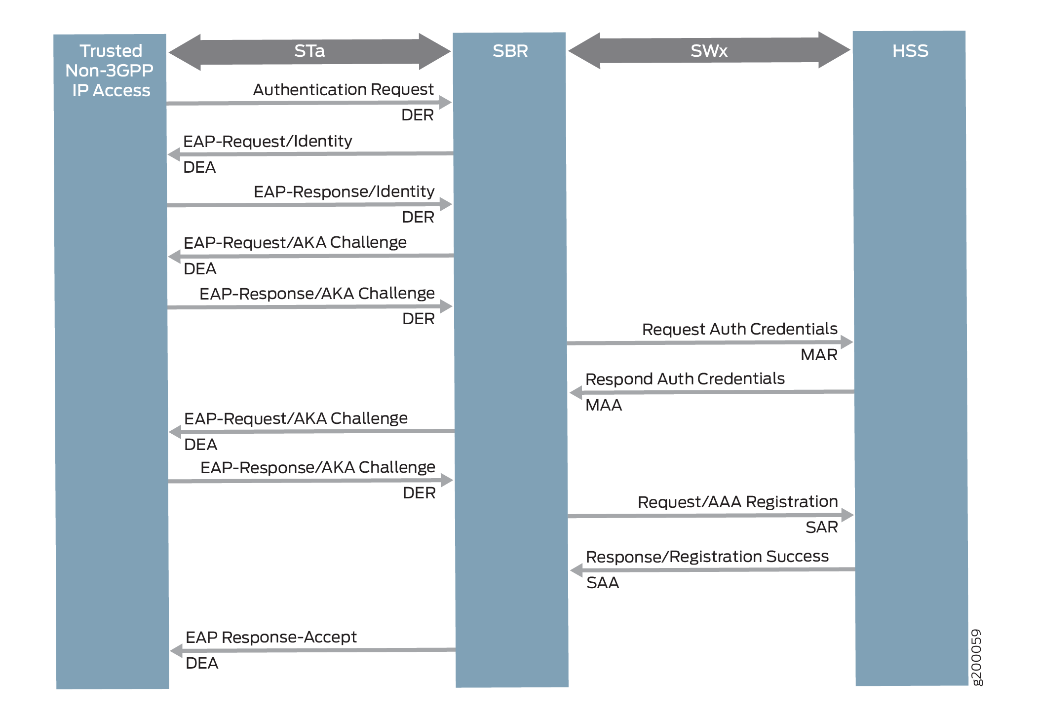 EAP Authentication Message Flow Between Trusted Non-3GPP Network and HSS