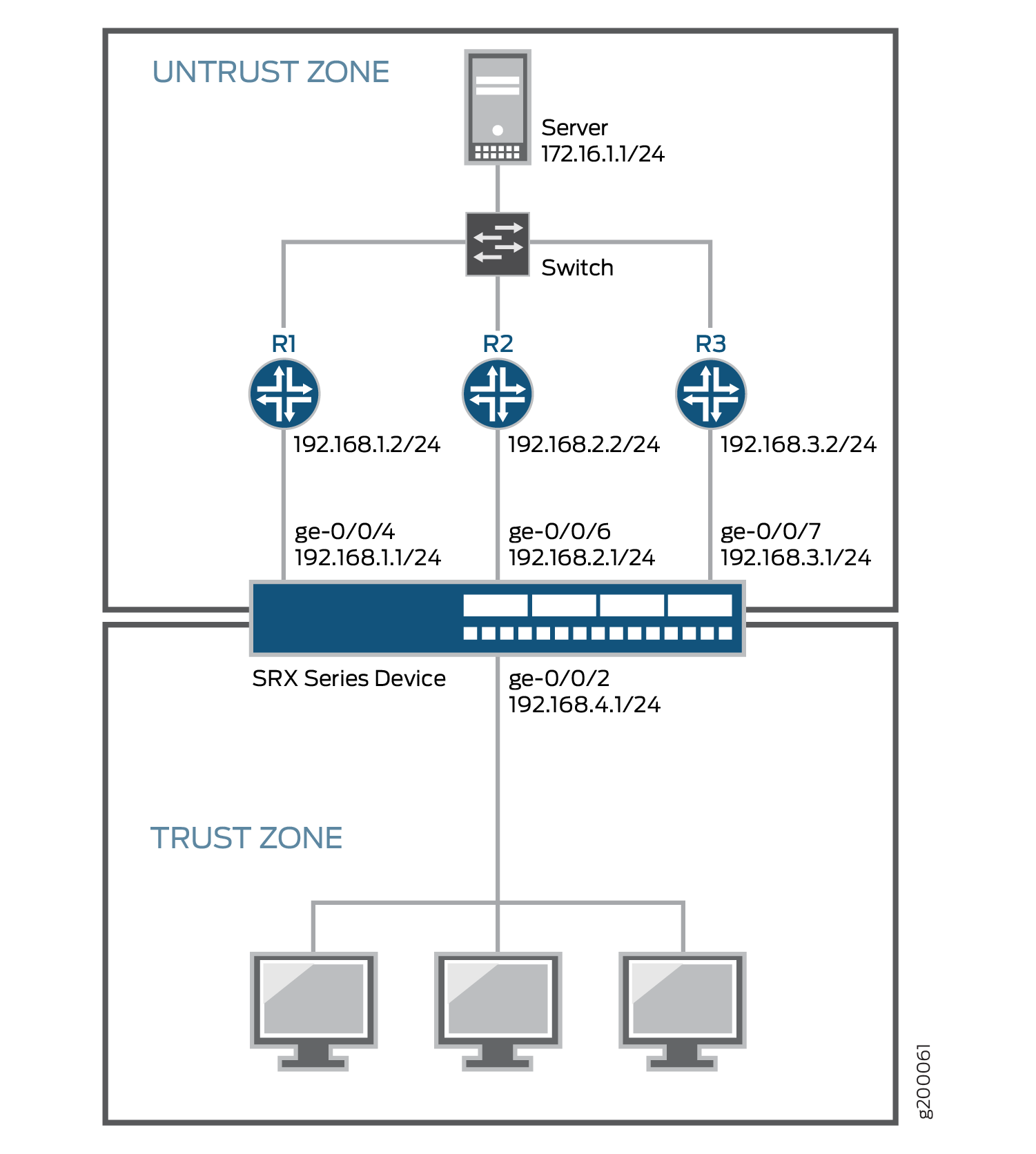 Example: Configuring ECMP Flow-Based Forwarding