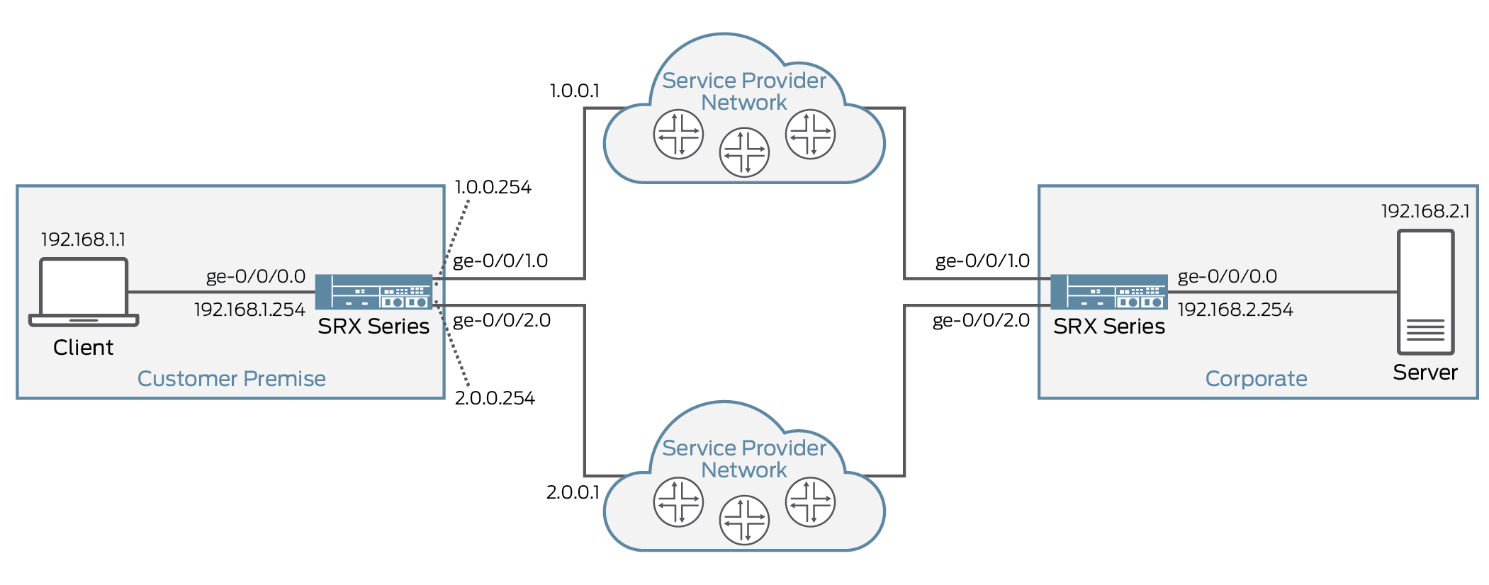 Advanced Policy-Based Routing - TechLibrary - Juniper Networks