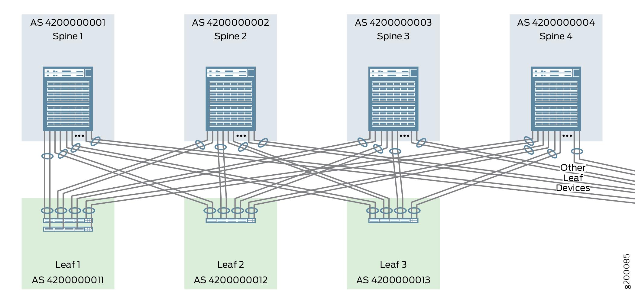 EBGP Underlay Network Overview