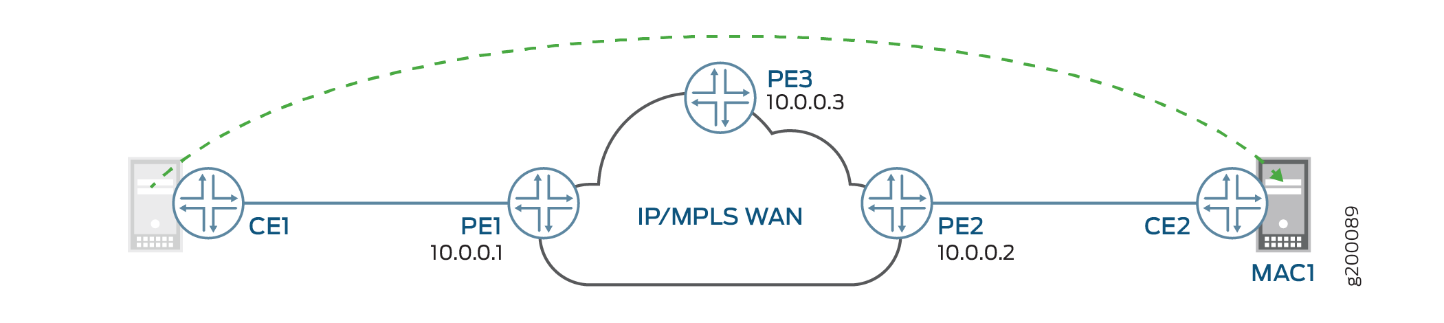 MAC Mobility in an EVPN Network