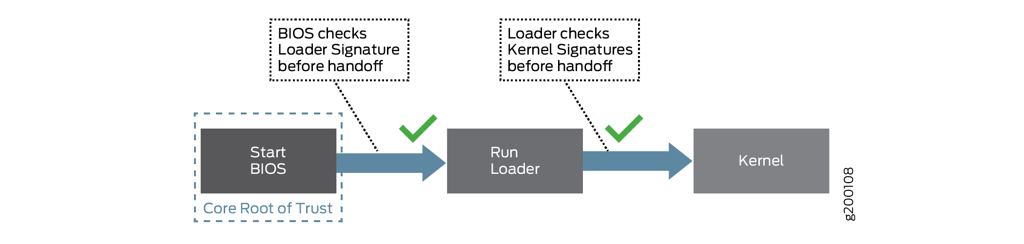 Junos OS Overview - TechLibrary - Juniper Networks