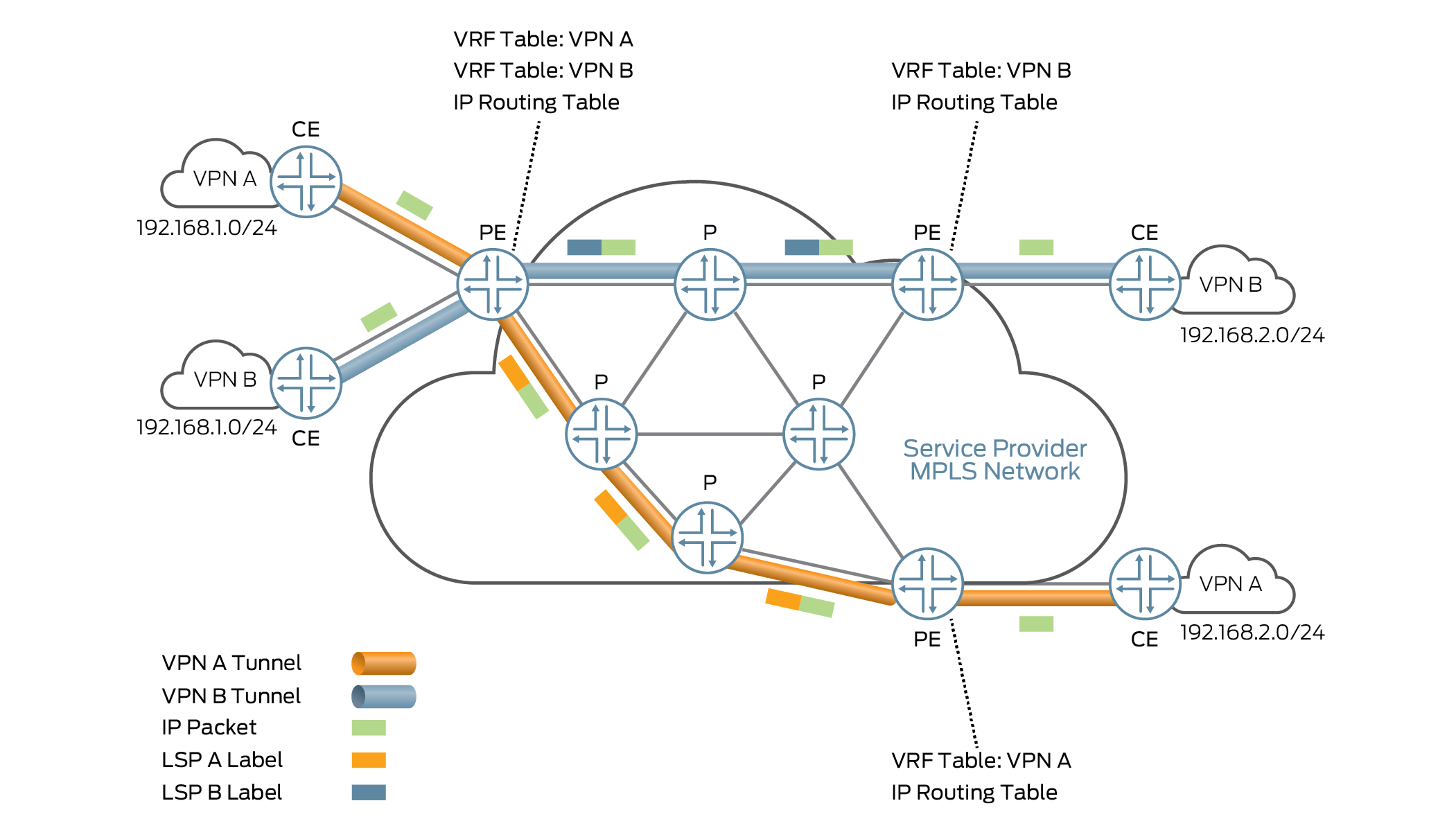 General Layer 3 VPN Architecture.
