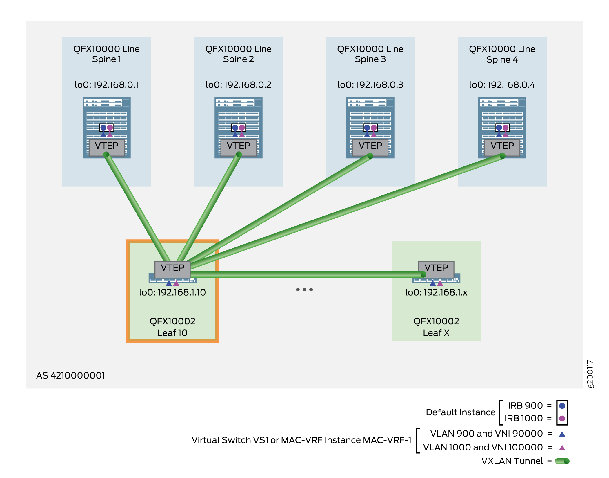 VLAN-Aware Centrally-Routed Bridging Overlay with Virtual Switches – Leaf Device