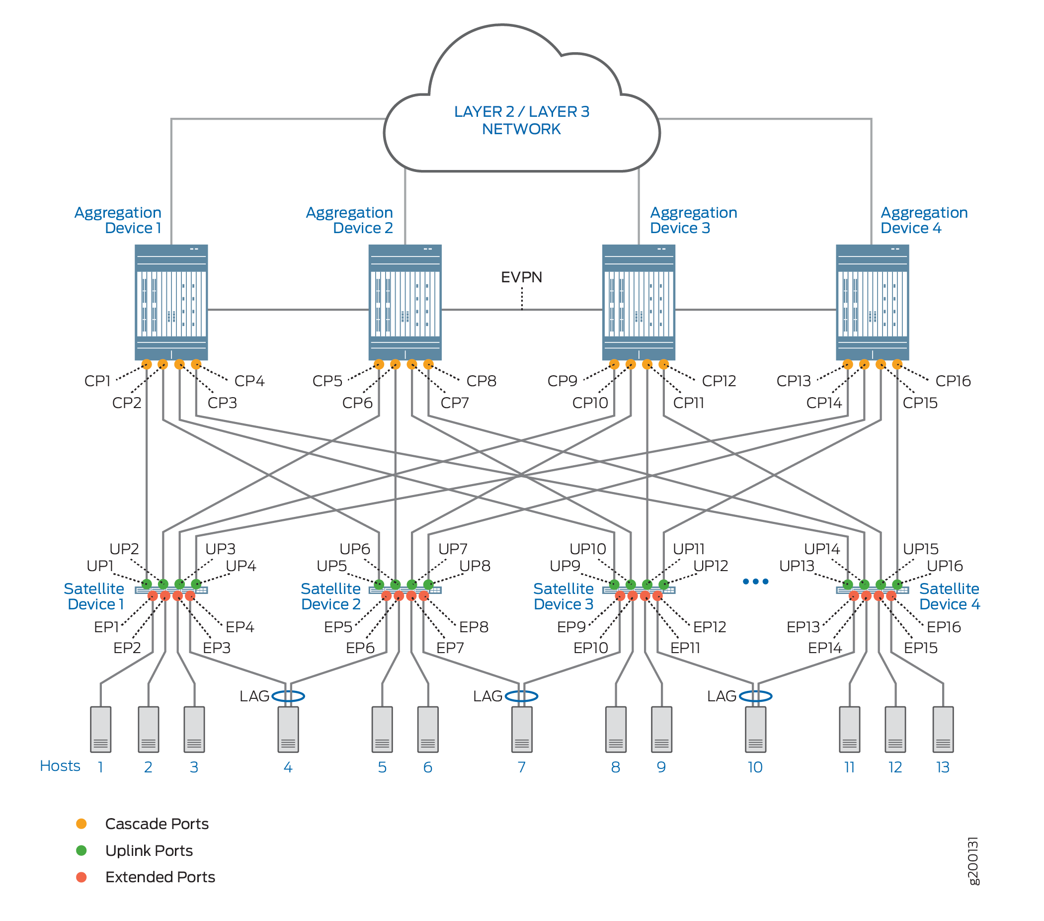 Cascade, Uplink, and Extended Ports in a Junos Fusion Data Center Topology With Four Aggregation Devices and EVPN